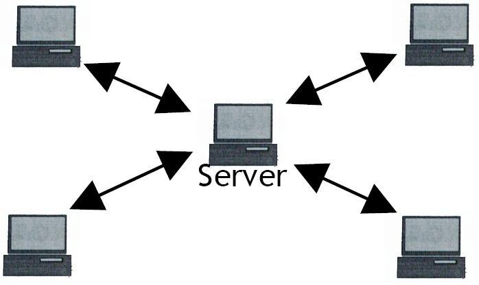 Pengertian dan fungsi dari server dan workstation pada ...