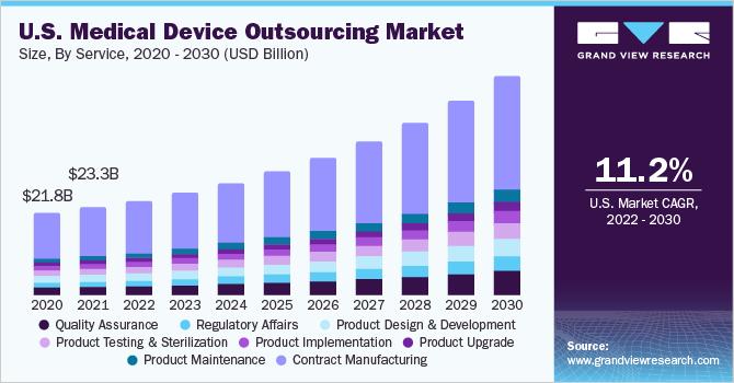 U.S. medical device outsourcing market