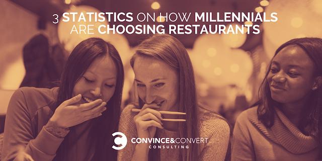 """3 Statistics on How Millennials Are Choosing Restaurants"" https://t.co/j2PKX51lQ2 #digitalmarketing #feedly"