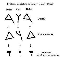O Significado da Estrela de Davi mais conhecida como