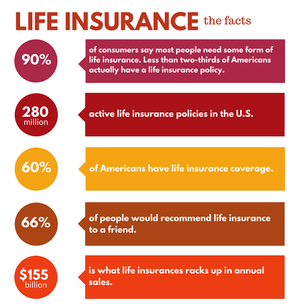 Life Insurance Awareness Month - Here's What You Need to ...