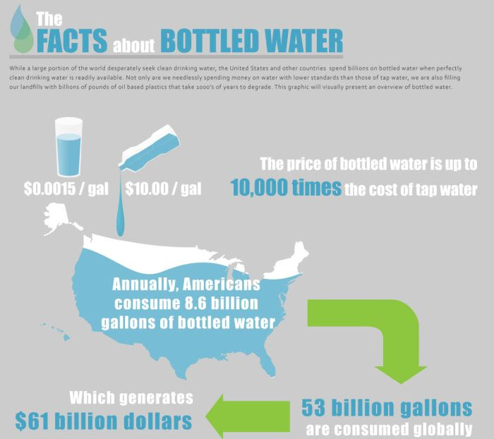 The Facts About Bottled Water (pic)