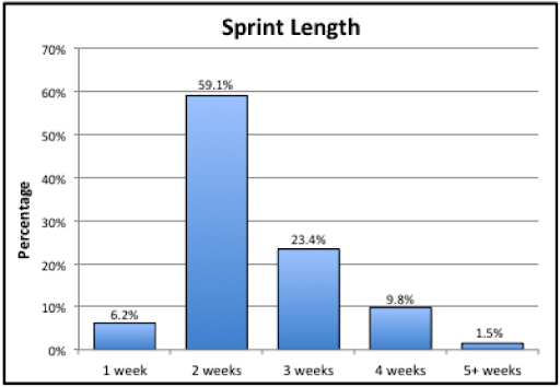 Image result for sprint length in scrum