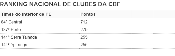 Ranking CBF interior PE (Foto: GloboEsporte.com)