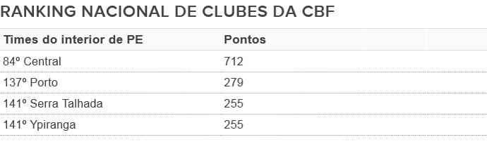 Ranking CBF interior PE (Foto: GloboEsporte.com)