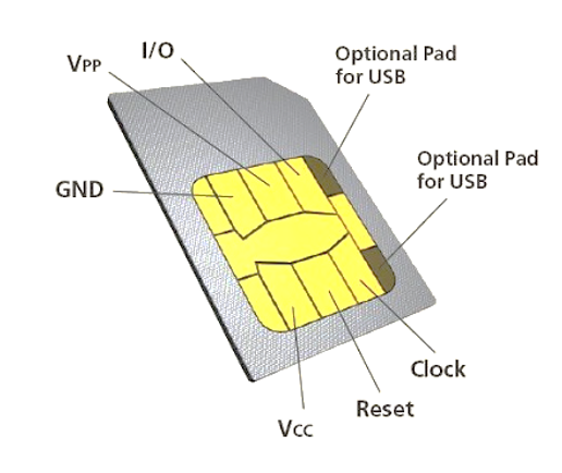 Information about the Sim Card_2