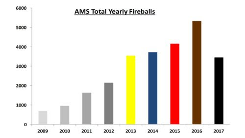 Total Yearly Fireballs as of Sep-2017