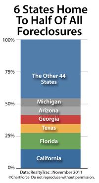 Foreclosure concentration November 2011