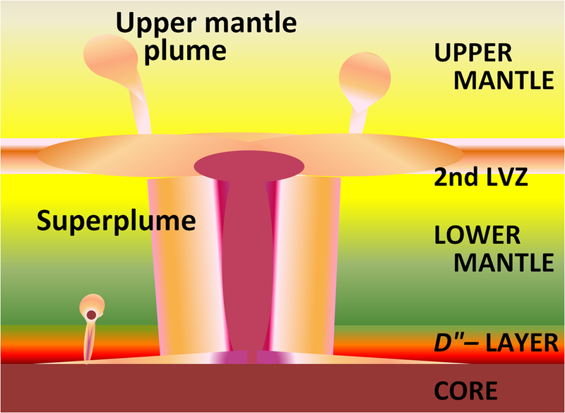 File:Lower Mantle Superplume.PNG