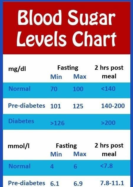 Gestational Diabetes Levels Chart During Pregnancy