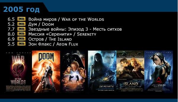 Научная фантастика - список фильмов по годам 1996-200510 (601x345, 169Kb)