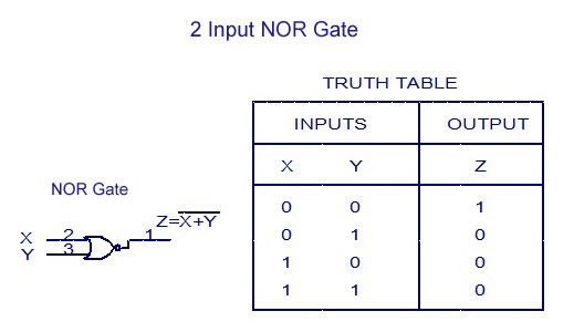 2 Input NOR Gate - Truth Table