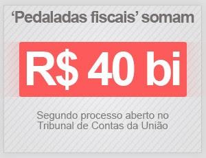Pedaladas fiscais somam R$ 40 bilhões, segundo o TCU (Foto: G1)