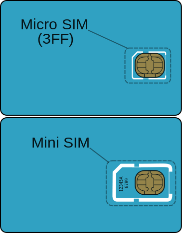 File:GSM Micro SIM Card vs. GSM Mini Sim Card.svg
