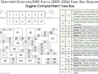 1991 Chevy Fuse Box Diagram