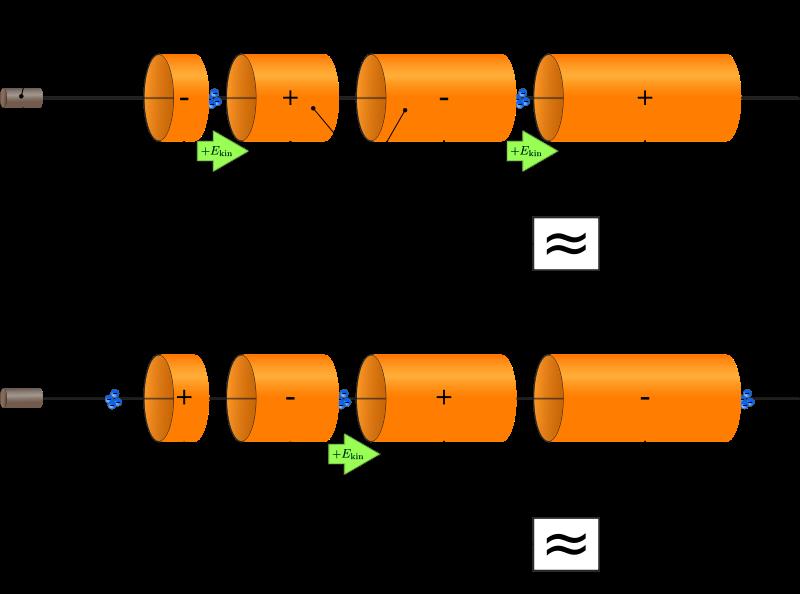 File:Lineaer accelerator en.svg