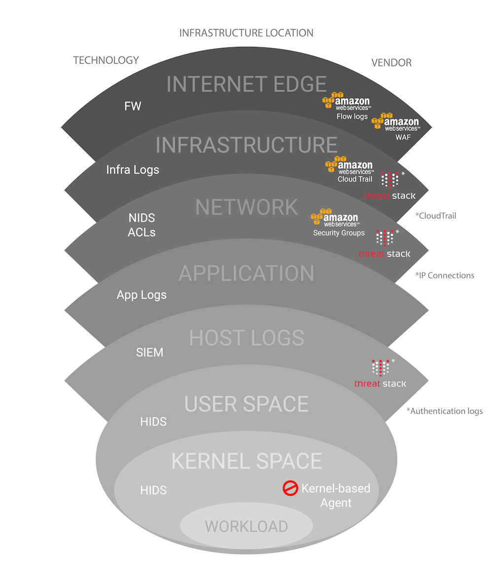 tech-in-cloud-diagram3-01.png
