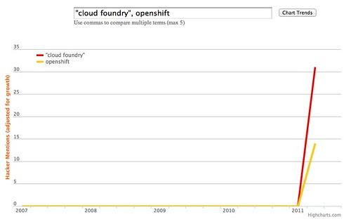 Cloud Foundry / Open Shift