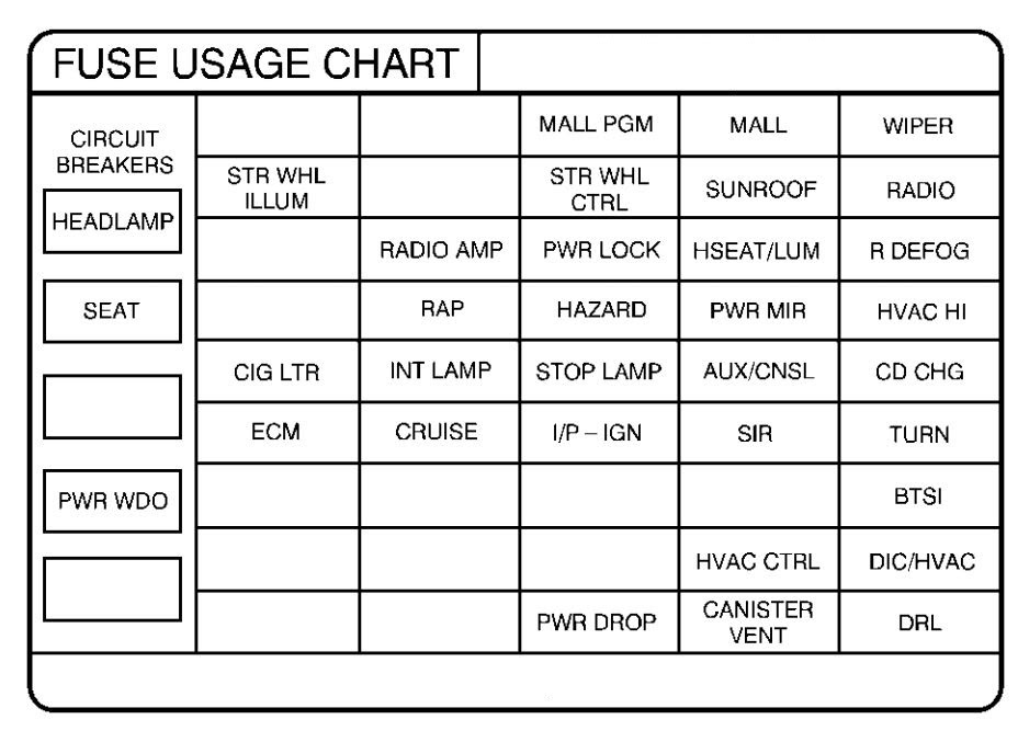 2006 Pontiac Grand Prix Fuse Box Diagram