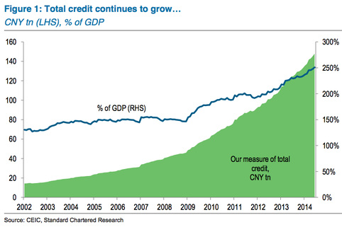 total debt china