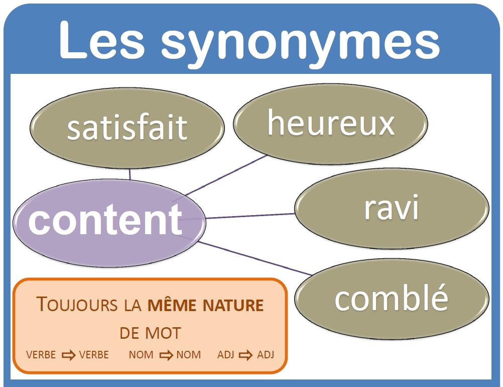 Synonimy - teoria 1 - Francuski przy kawie