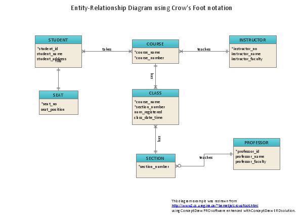 ppt diagram symbols er (ERD) ConceptDraw Entity PRO Diagram Relationship with