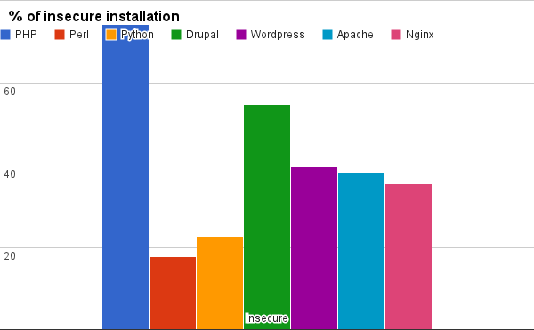 percentage of insecure installations