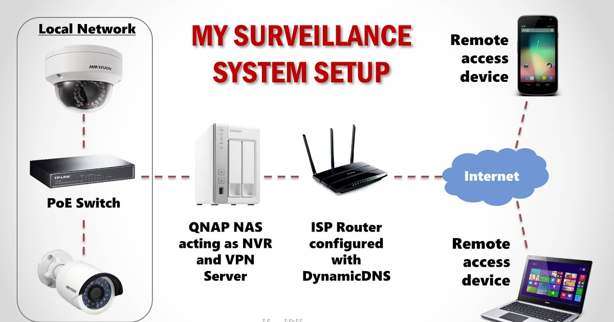 Remote Home Monitoring System ~ Smart Device