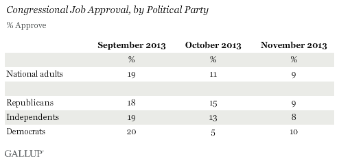 Trend: Congressional Job Approval, by Political Party