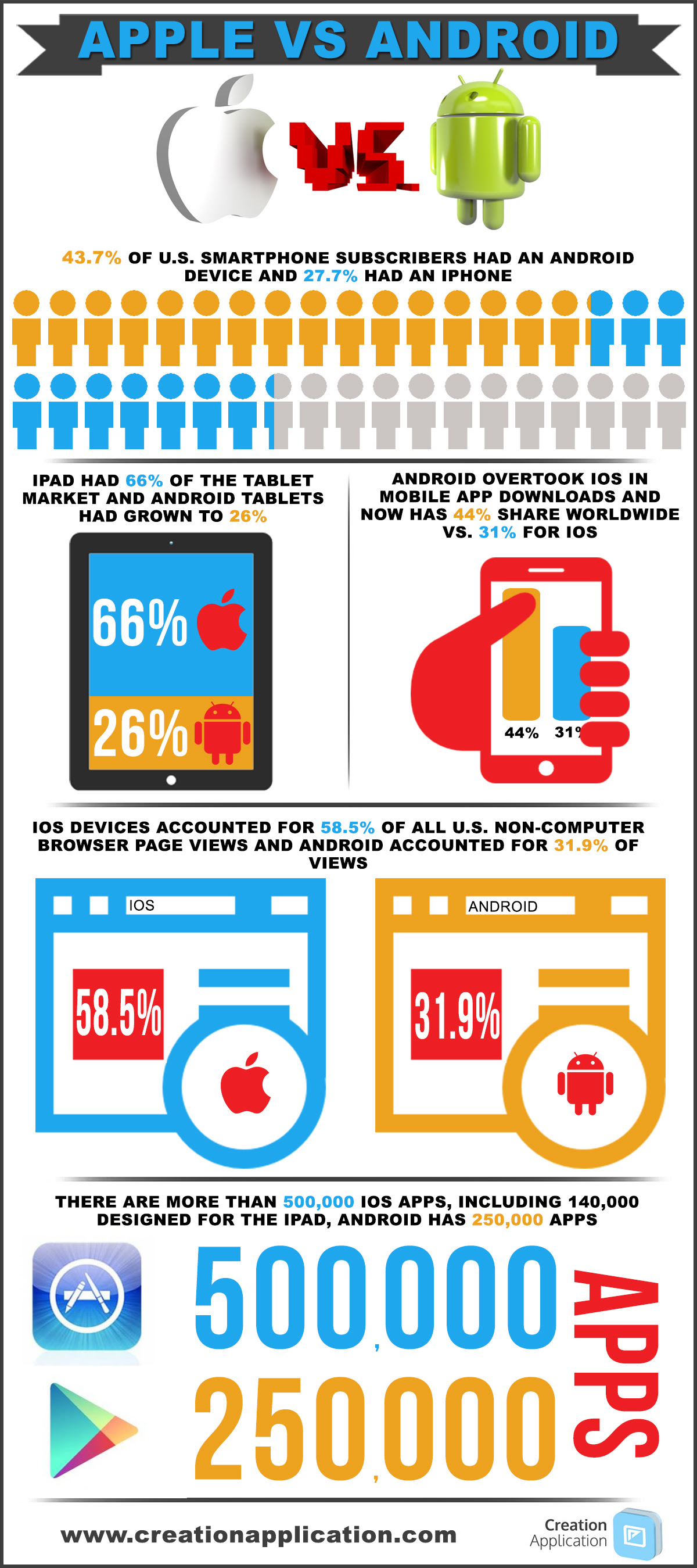 Infographic: Apple Vs Android