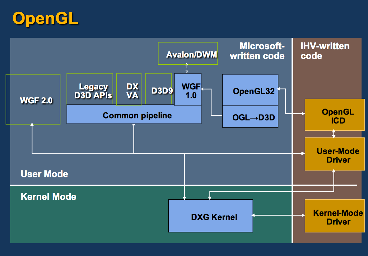 OpenGL vs DirectX