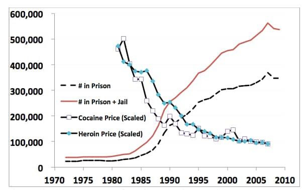 embarrassing drug graph