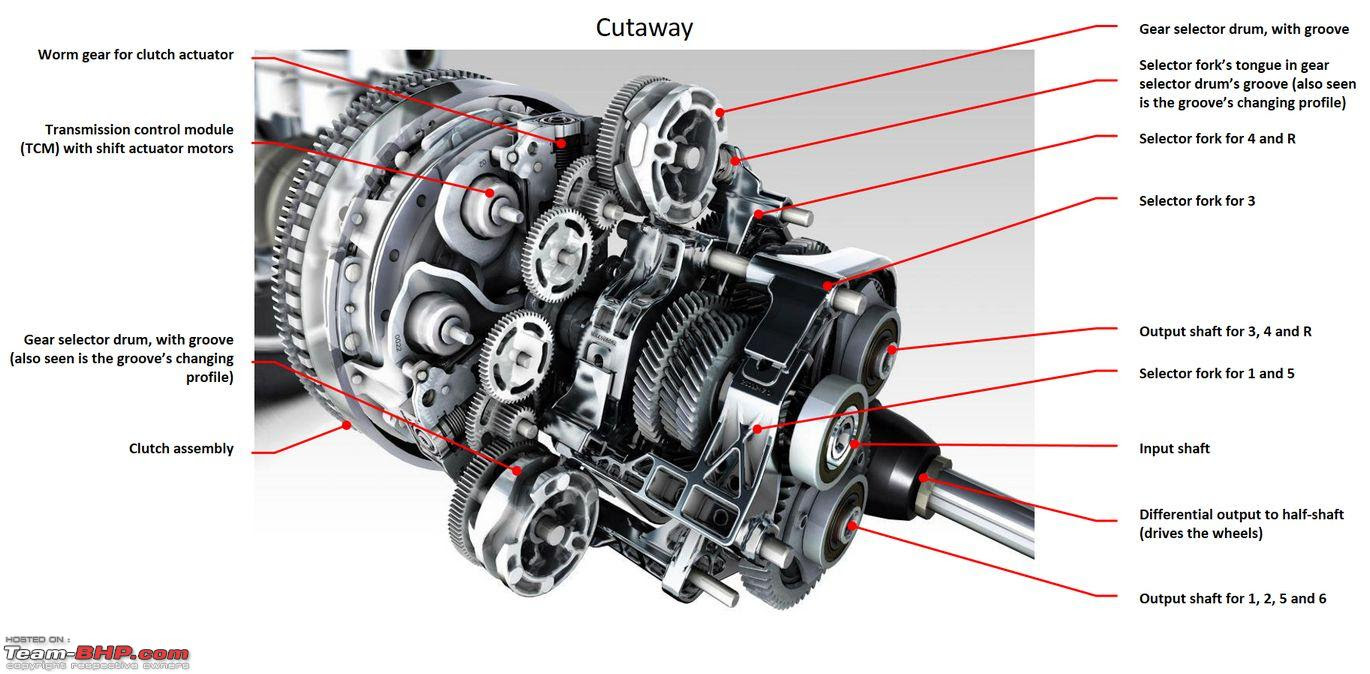 1420454d1443404564 ford powershift dual clutch transmission dct technical overview gearbox cutaway 2
