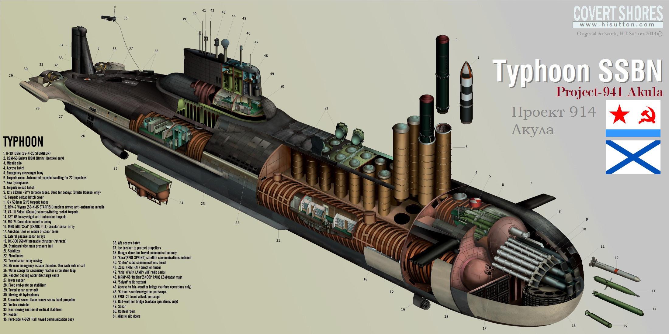 Submarino nuclear do Projeto 941 da Classe Akula