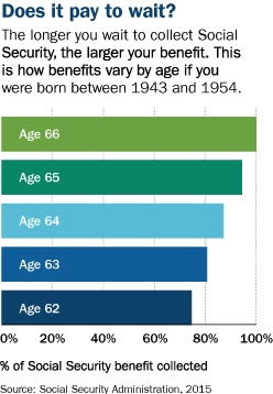social security benefit