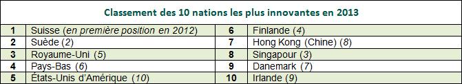 top ten 2013 rankings