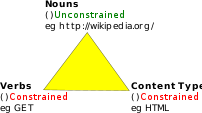 REST Triangle of nouns, verbs, and content types.