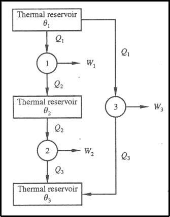 Thermodynamic Temperature Scale