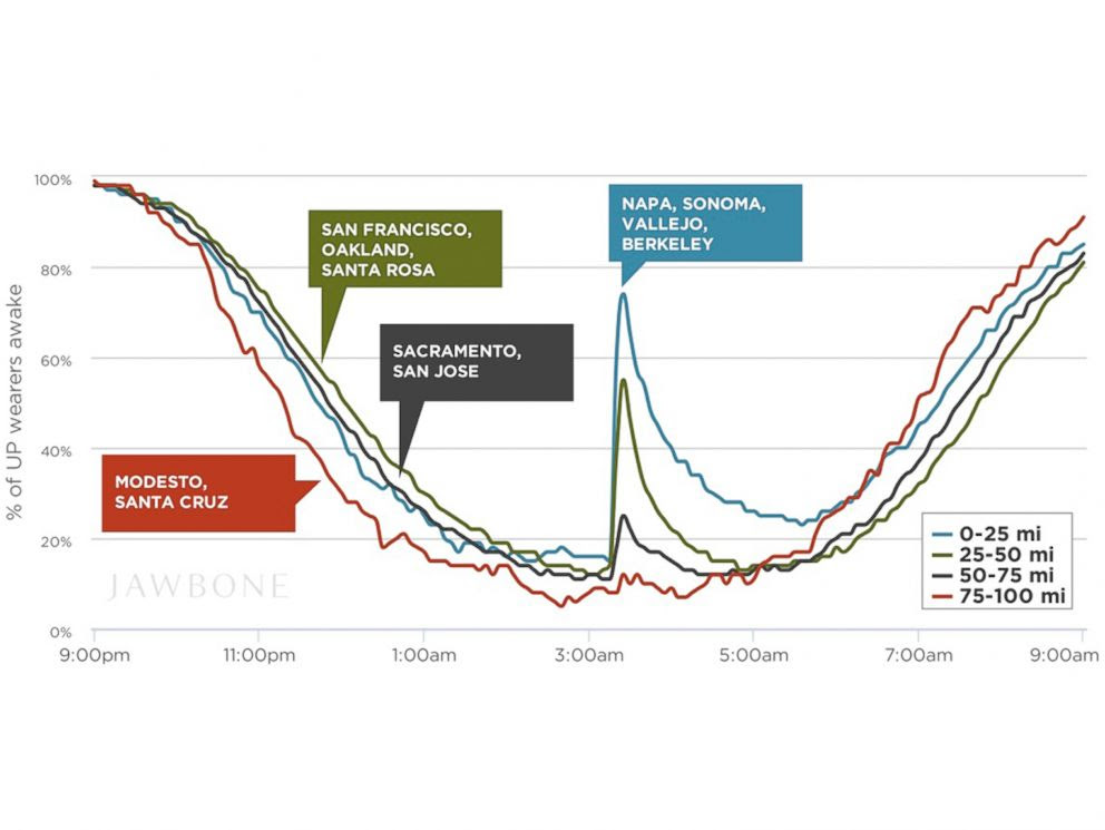 PHOTO: This graphic shows the changes in sleep of Jawbones UP wearers during the earthquake in Californias Bay Area with the distance from the epicenter.