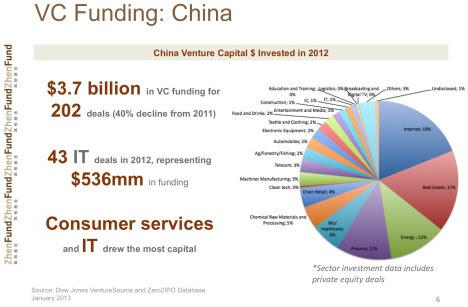 2013-04-15-vcfundingchina.jpg