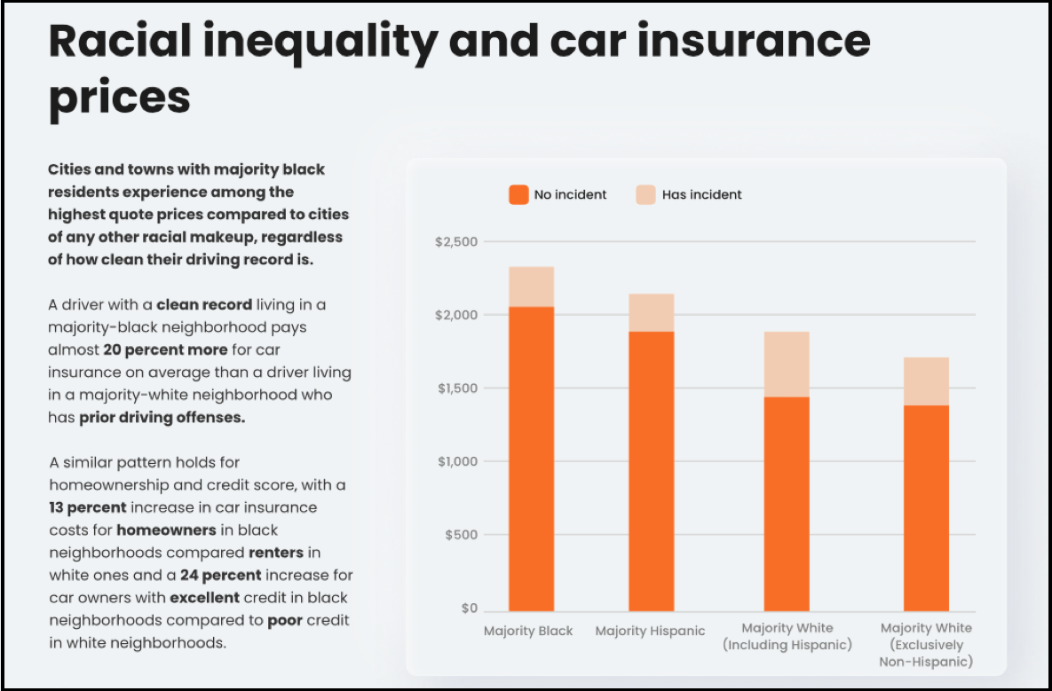 U.S. Auto Insurance Industry Admits Systemic Racism ...