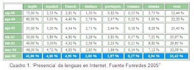 Cuadro de volumen de contenidos en internet en diversas lenguas  Google-lización, estudios culturales, cultural studies