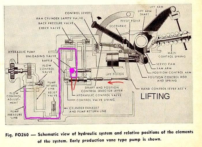 3 Info Ford 600 Hydraulic System