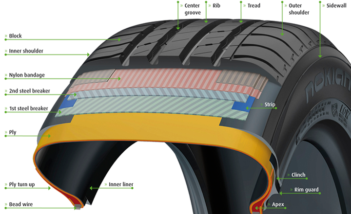 Tire Construction Nokian Tires