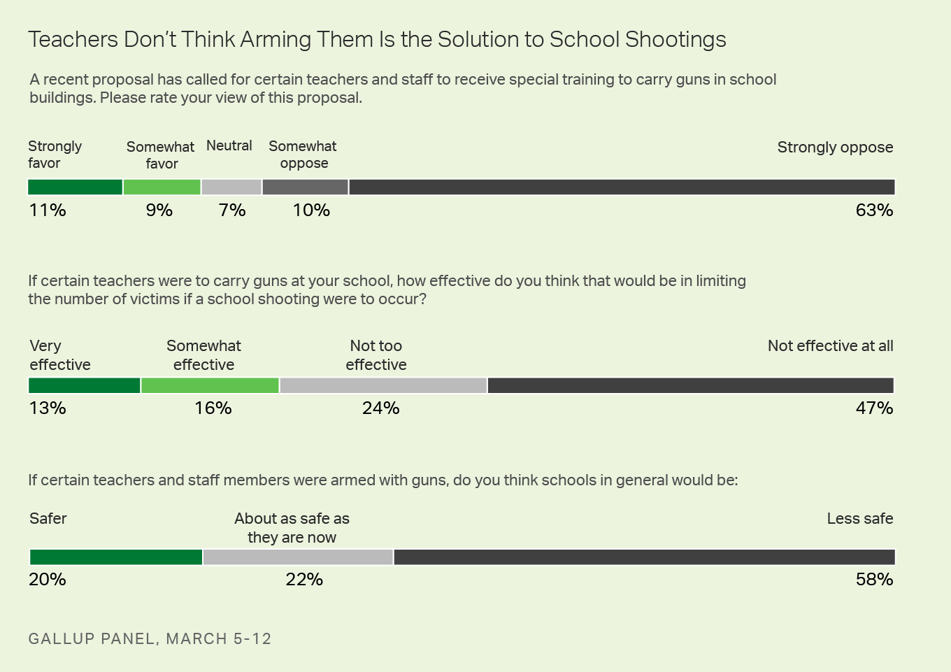 Teachers Don't think arming them is the solution to schcool shootings