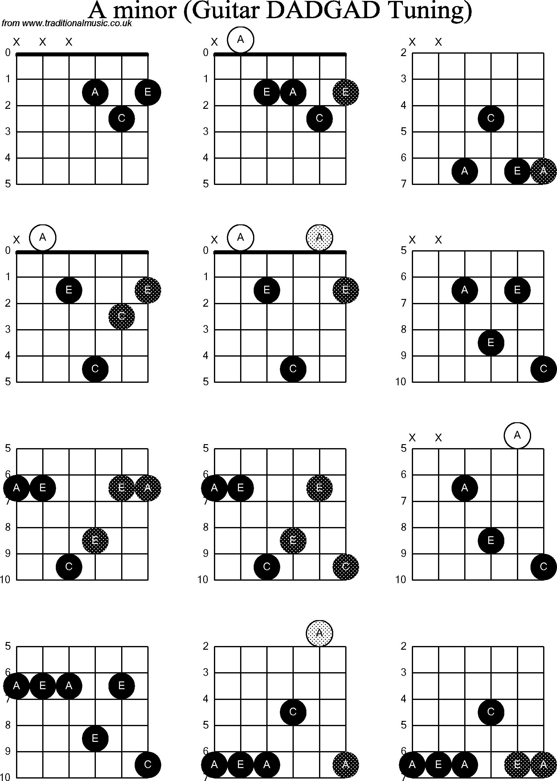 58 Guitar Chord Ab Dim Chord Ab Guitar Dim
