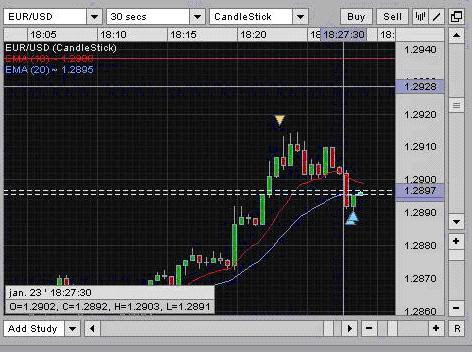 I cant trade in forex with vantage fx demo accoynt