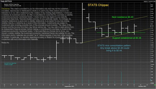 STATS Chippac
