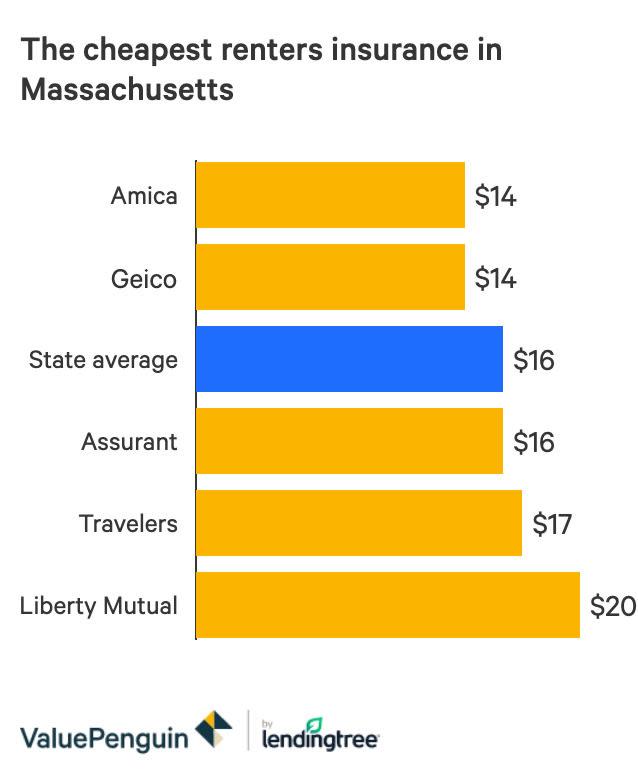 The Best Cheap Renters Insurance In Massachusetts Valuepenguin