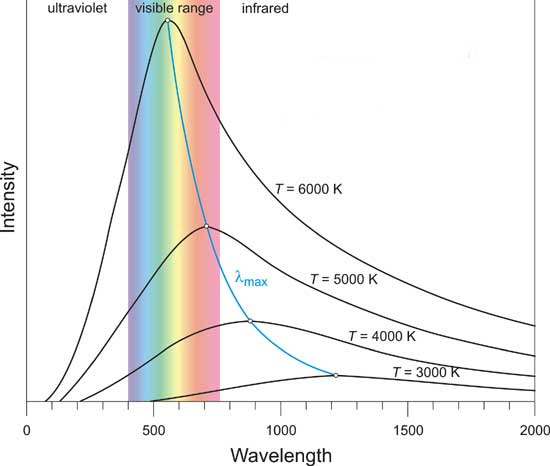 black body radiation curves
